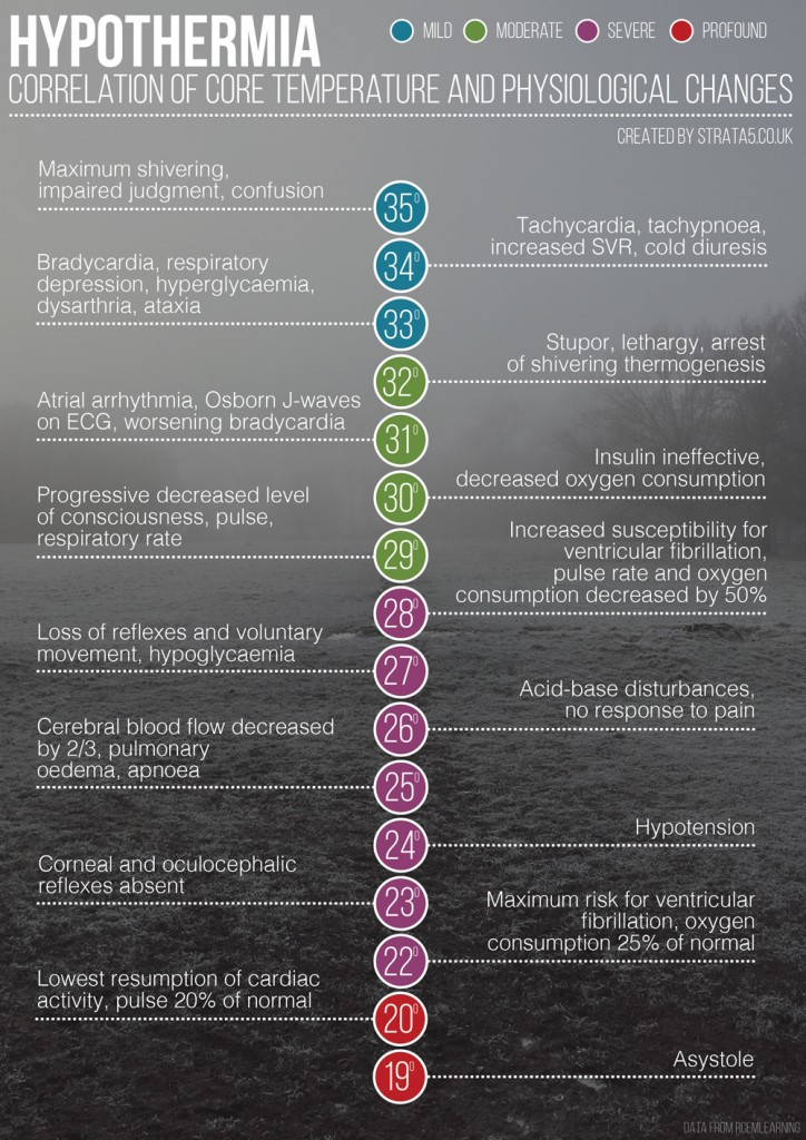 Hypothermia_infographic_1000x1414