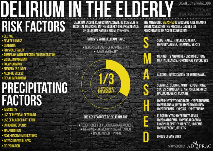 Week 8– Delirium in the elderly