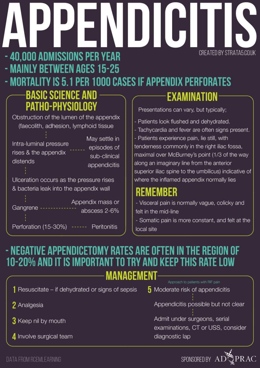 Week 11 –Appendicitis