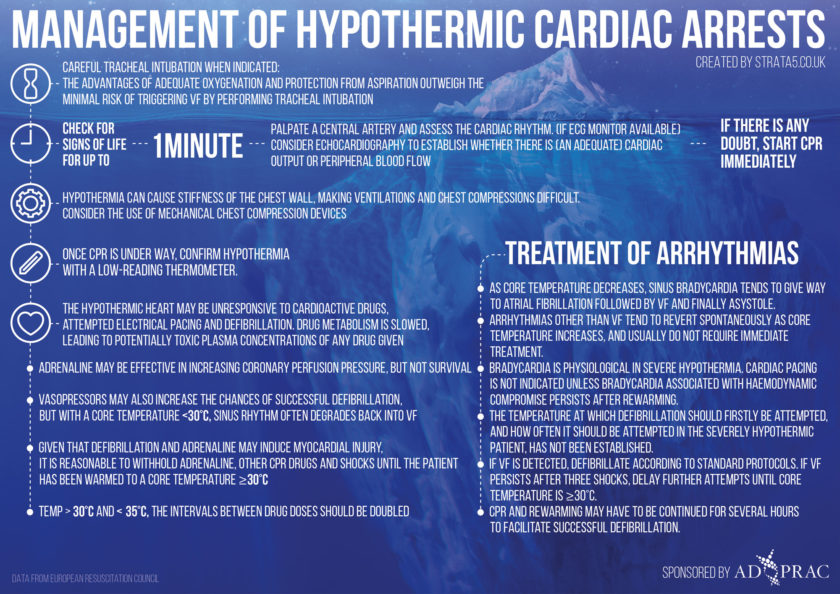 Week 17 – Management of Hypothermic Cardiac Arrest